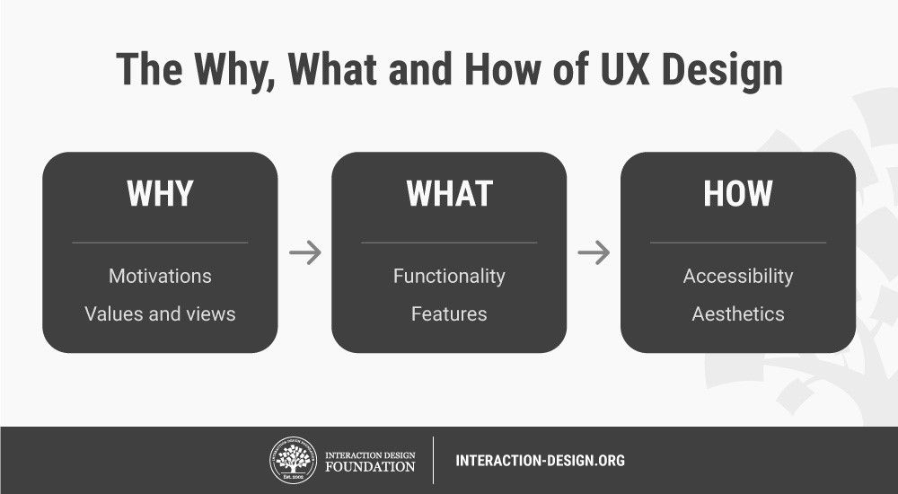 the-why-what-how-fo-ux-design
